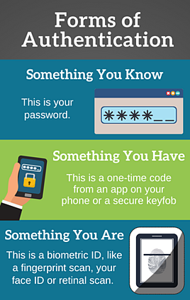 Forms of Authentication