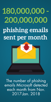 Phishing Stat