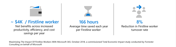 Firstline Worker Impact with Microsoft 365